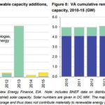 Report documents Virginia's state of Renewable Energy