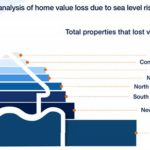 Will Sea Level Rise Hurt Cape Charles Property Values?